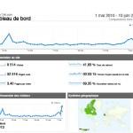 Record de fréquentation du site depuis l'ouverture du blog le 1 septembre 2008