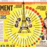 Les français aiment les artiste québécois… et les sondages !!!! Ben là !